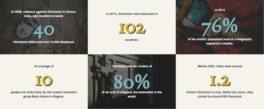Statistics On Christian Persecution Around The World, Courtesy Of The Under Caesar's Sword Research Project